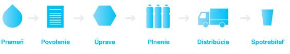 prameň – povolenie – úprava - plnenie – distribúcia – spotrebiteľ